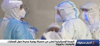 الصحة الإسرائيلية تعلن عن حصيلة يومية جديدة حول الإصابات والوفيات بكورونا،اخبار مساواة،7.8.20،مساواة