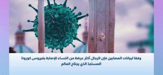 وفقا لبيانات المصابين فإن الرجال أكثر عرضة من النساء بفيروس كورونا- الصحة والناس - قناة مساواة
